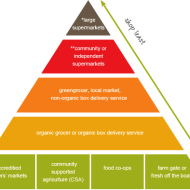 Ethical food shopping pyramid