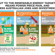 Why Australia needs the Renewable Energy Target
